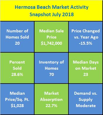 Hermosa Beach Market Activity Snapshot July 2018