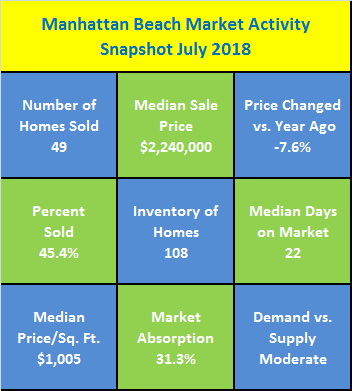 Manhattan Beach Market Activity Snapshot July 2018