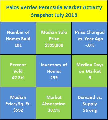 Palos Verdes Peninsula Market Activity Snapshot July 2018