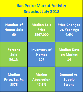 San Pedro Market Activity Snapshot July 2018